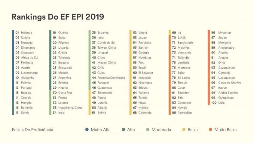 EPI_rankings